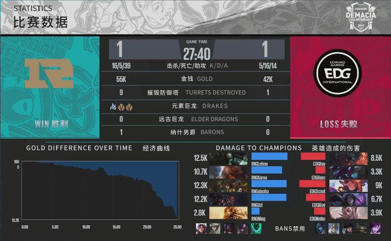 【战报】前期阵容打出优势 RNG战胜EDG扳回一城