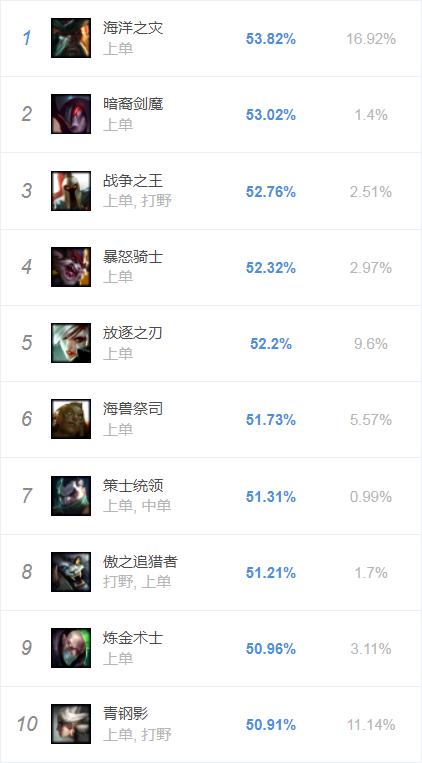 8.2版本各位置胜率排行榜:船长上单登顶,打野努努崛起